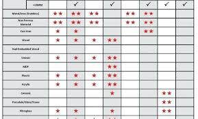 Uniseal Hole Chart 16 Described Conduit Hole Size Chart