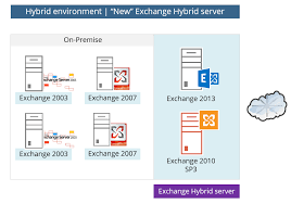 Hybrid Deployment In Office 365 Checklist And Pre Requirements