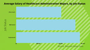 What Can I Do With A Bachelors In Healthcare Administration