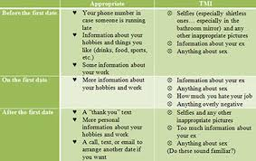 Tmi Chart Online Datings Fine Line Between Appropriate Sharing And Tmi