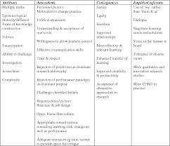 Pdf Critical Hrd A Concept Analysis Semantic Scholar