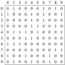 Representing Graphs Article Algorithms Khan Academy