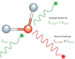 Scattering Of Light Meaning What Is Raman Spectroscopy