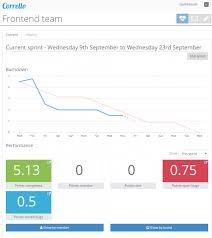 Free Burndown Chart Trello Agile And Scrum Trello Extensions