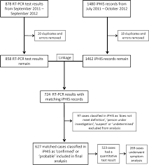 Flow Chart Showing Laboratory Test Results And Iphis Records