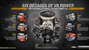 Chevrolet Performance Announces ZZ6 Crate Engine News - Top Speed