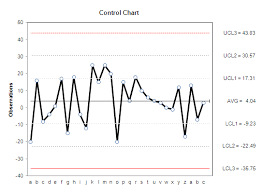 Lean Six Sigma Control Chart Control Chart In Excel Using Vba Six Sigma Control Chart