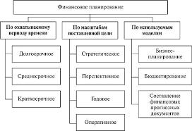 ФИНАНСОВОЕ ПЛАНИРОВАНИЕ И БЮДЖЕТИРОВАНИЕ НА ПРЕДПРИЯТИЯХ  Рис 3 1 Схема финансового планирования в компании