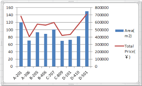 How To Make A 3 Axis Chart In Excel How To Combine Two Graphs In Excel 2016