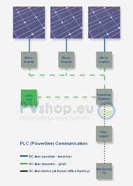 aeconversion inv 250 45eu 230v 50hz micro inverter pv solar micro inverter inv series plc powerline communication