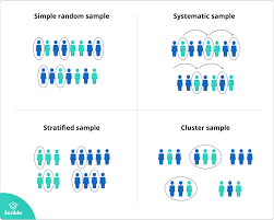 Types Of Sampling Design Sampling Methods Types And Techniques Explained