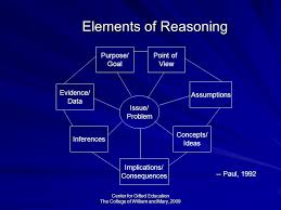 Critical Thinking Matrix  This is a good starting point or at     Pinterest