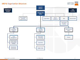Library Org Chart Organization Chart Middle East Financial Investment Company