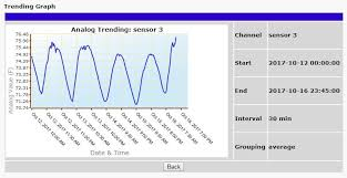 Trending Graph Trend And Graph Your Analog Values With Rtu Csv Export