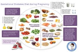 Pregnancy Fruit Chart 10 Foods To Include In Your Pregnancy Diet If You Are
