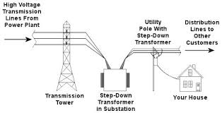 step down transformer engineering expert witness blog how transformer works at Electrical Transformer Diagram