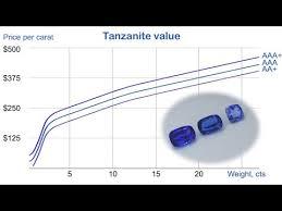 Price Per Carat Chart Tanzanite Value The Range Of Tanzanite Value 8 450 Per Carat From Gemsfactory
