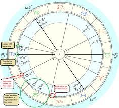 Cusp Chart Astrology Intercepted Planets Tumblr