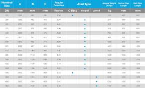 Rcp Pipe Size Chart 21 Cogent Concrete Pipe Weight Chart