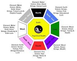 feng shui colors direction elememts. Feng Shui Colors And Elements - Bagua Direction Elememts
