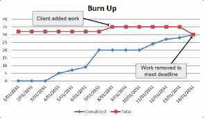 Burn Down Chart And Burn Up Chart What Is A Burn Up Chart