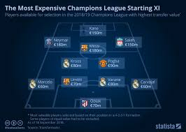 champions league chart 2018 chart the most expensive champions league starting xi