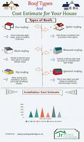 Roof Types & Cost Estimate for Your House Infographic