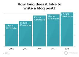 Blogging Statistics And Trends The 2018 Survey Of 1000 Bloggers
