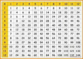 12 x 12 multiplication table - Hatch.urbanskript.co