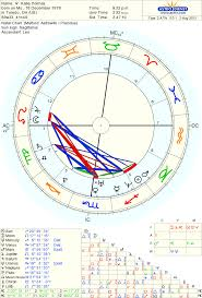 Dimple Kapadia Birth Chart How To Recognize Physical Beauty Page 2 Astrologers