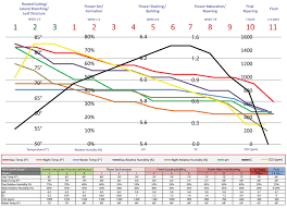 Veg Bloom Feed Chart General Recommendations Current Culture H2o