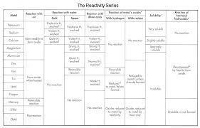 Activity Series Of Metals Chart The Metal Reactivity Series Compound Interest