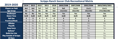 Us Youth Soccer Birth Year Chart Birth Year Mandate By Us Soccer