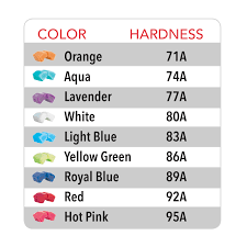 Quad Skate Wheel Hardness Chart Plate Cushions Arius Split Butterfly Cushions Riedell