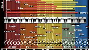 Frequency Spectrum Chart Breaking Down The Frequency Spectrum My_livin_truth Medium