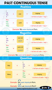 Past Continuous Tense In English Past Continuous Tense