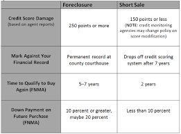 Short Sale Vs Foreclosure Chart Add Credit Card To Capital One Account Short Sale On Credit