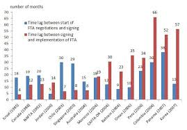 Piie Chart Political Timetables For Us Free Trade
