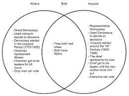 direct and representative democracy venn diagram inquiry project venn diagram