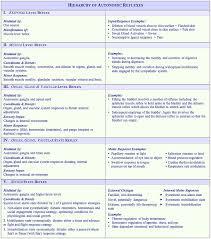 Infant Reflex Integration Chart Hierarchy Of Autonomic Reflexes Autonomic Nervous System