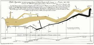 Analyzing Minards Visualization Of Napoleons 1812 March