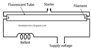 fluorescent lamp wiring diagram fluorescent image fluorescent lamp wiring diagram pdf fluorescent auto wiring on fluorescent lamp wiring diagram