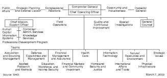 U S Gao Gaos Mission Responsibilities Strategies And