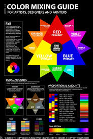 Basic Colour Mixing Chart Color Mixing Guide Poster
