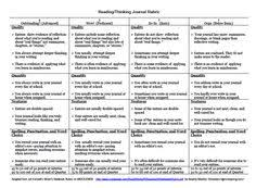 Rubric for Middle School Students Pinterest Download File