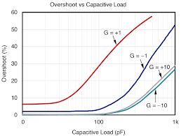 according to the opa365 data sheet a load of 100 pf will an overshoot of 30 figure 2