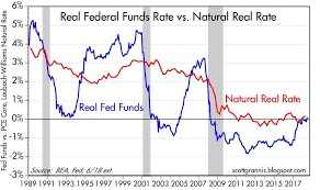 Real Fed Funds Rate Chart The Fed Hasnt Yet Begun To Tighten Seeking Alpha
