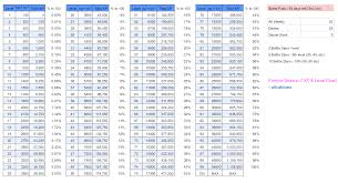 Level Chart Fortnite Season 5 Fortnite Season 7 Level 100 Xp Chart Tier Guide Fortnitebr