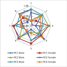 Radar Chart Representing The Characters Of The Body