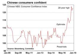 The Surge In Chinese Consumer Confidence Over The Past 2